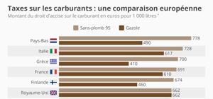 Taxes sur les carburants : une comparaison européenne
