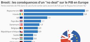 Les conséquences d'un «no deal» sur le PIB en Europe