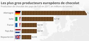 Les plus gros producteurs de chocolat en UE